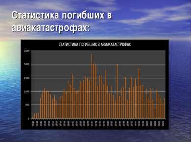 Статистика погибших в авиакатастрофах: