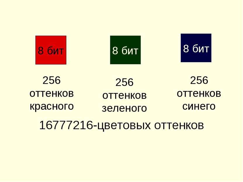 8 бит 8 бит 8 бит 256 оттенков красного 256 оттенков зеленого 256 оттенков си...