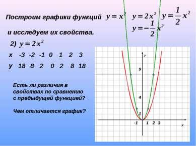 Построим графики функций и исследуем их свойства. 2) 18 8 2 0 2 8 18 Есть ли ...