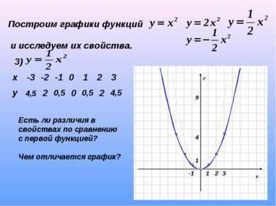 Построим графики функций и исследуем их свойства. 3) 4,5 2 0,5 0 0,5 2 4,5 Ес...