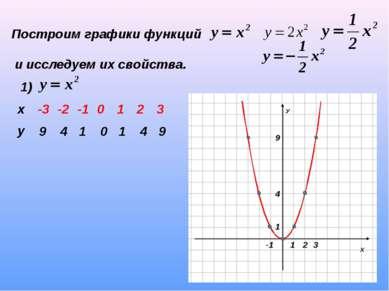 Построим графики функций и исследуем их свойства. 1) 9 4 1 0 1 4 9 х -3 -2 -1...