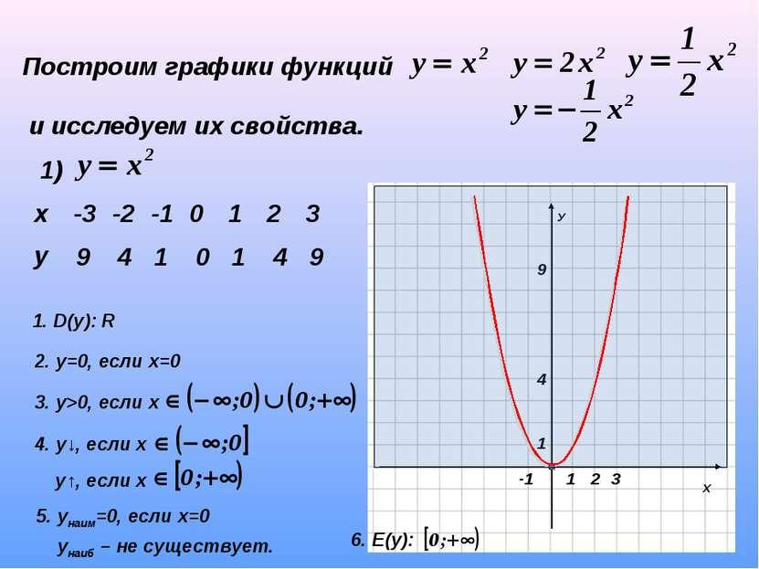Построим графики функций и исследуем их свойства. 1) 9 4 1 0 1 4 9 1. D(y): R...