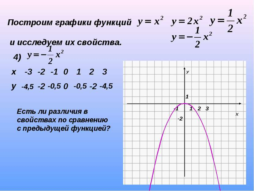 Построим графики функций и исследуем их свойства. 4) -4,5 -2 -0,5 0 -0,5 -2 -...
