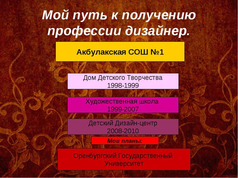 Мой путь к получению профессии дизайнер. Акбулакская СОШ №1 Дом Детского Твор...