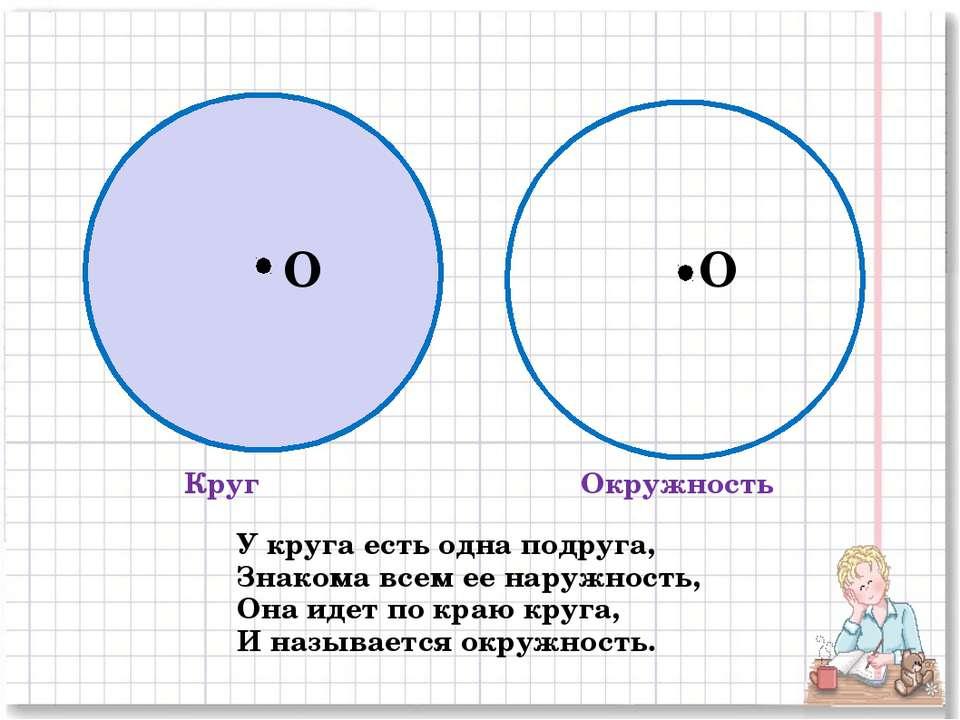 Круг Окружность O O У круга есть одна подруга, Знакома всем ее наружность, Он...