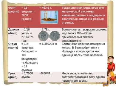 Фунт (pound) = 16 унциям = 7000гранов = 453,6 г. Традиционная мера веса вне м...