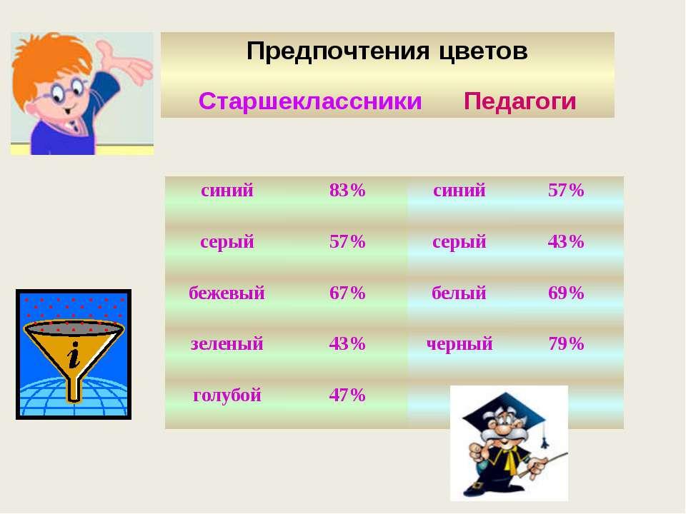 Предпочтения цветов Старшеклассники Педагоги синий 83% синий 57% серый 57% се...