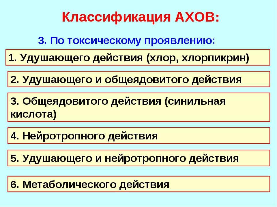 Классификация АХОВ: 3. По токсическому проявлению: 1. Удушающего действия (хл...