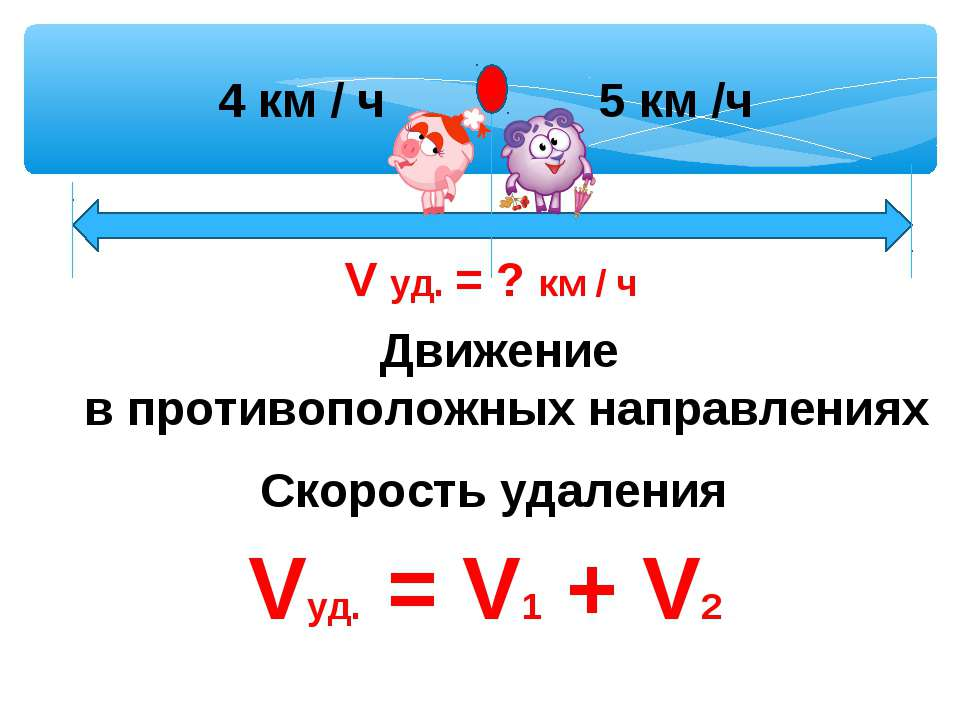Движение в противоположных направлениях Скорость удаления Vуд. = V1 + V2 5 км...