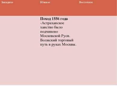 Западное Южное Восточное Поход 1556 года-Астраханское ханство было подчинено ...