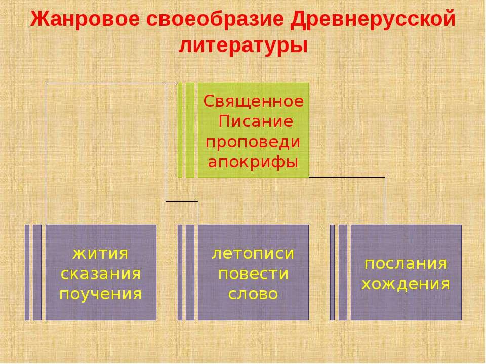 Жанровое своеобразие Древнерусской литературы