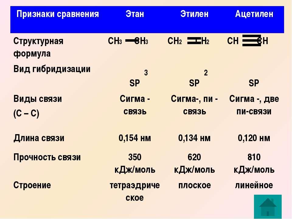 3 2 Признаки сравнения Этан Этилен Ацетилен Структурная формула СН3СН3 СН2СН2...