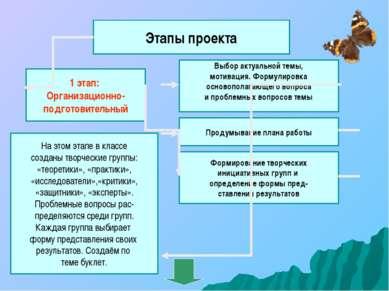 Этапы проекта 1 этап: Организационно- подготовительный Выбор актуальной темы,...