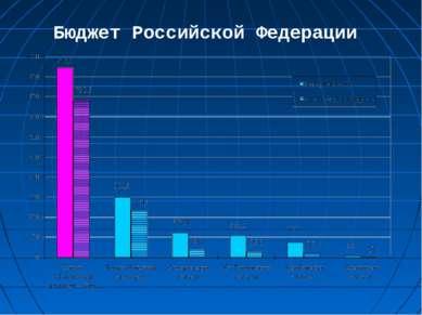 Бюджет Российской Федерации