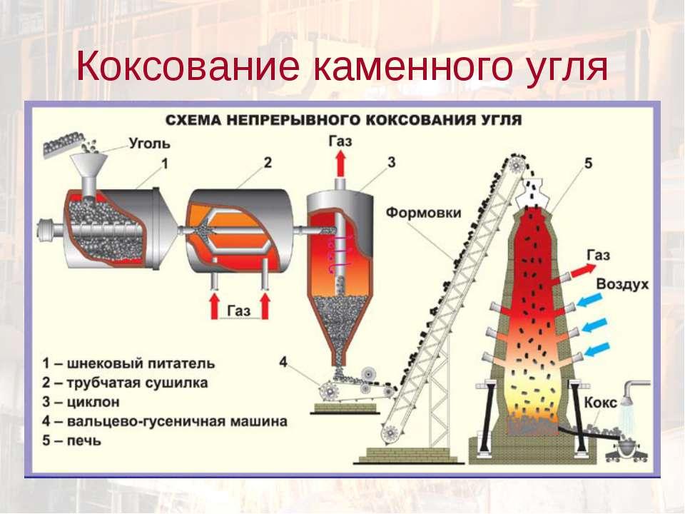 Коксование каменного угля