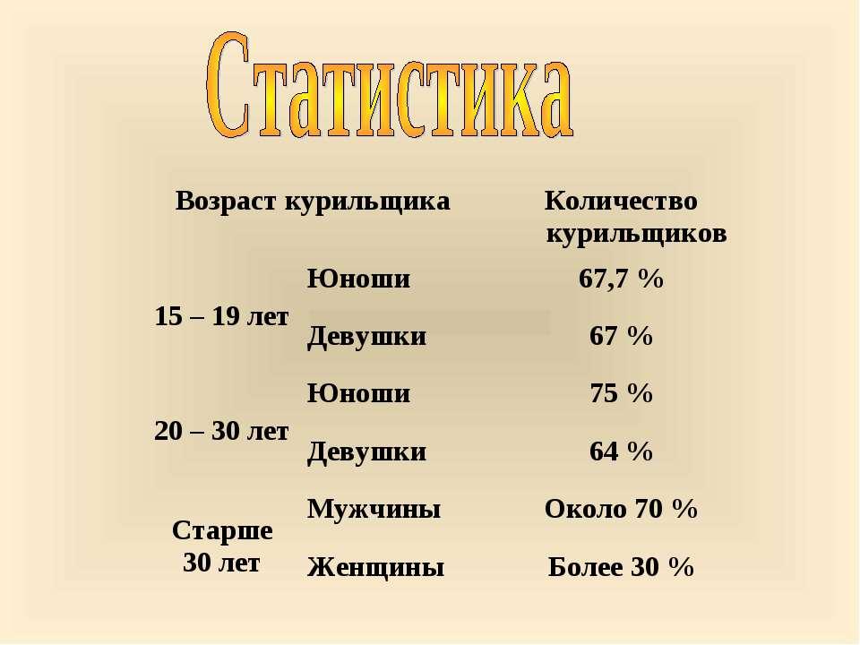 Возраст курильщика Количество курильщиков 15 – 19 лет Юноши 67,7 % Девушки 67...