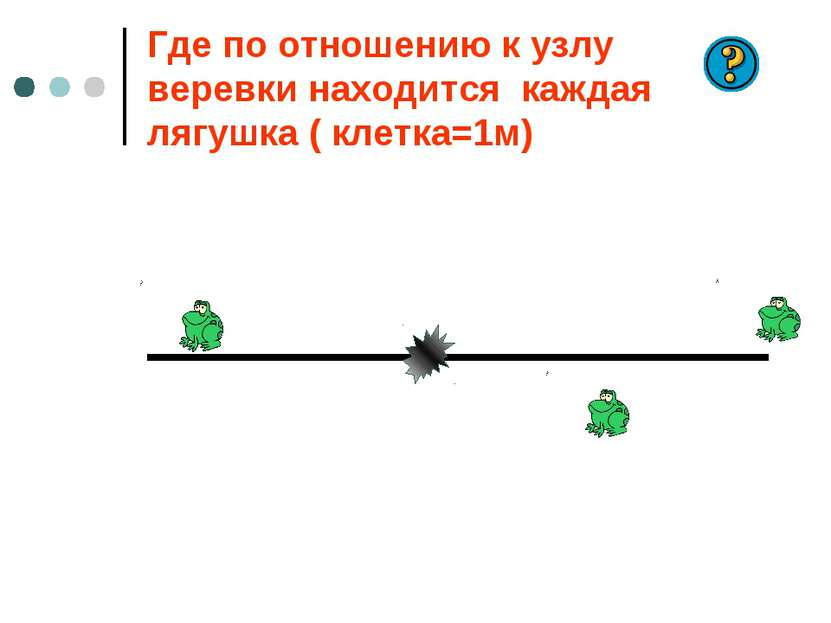 Где по отношению к узлу веревки находится каждая лягушка ( клетка=1м)