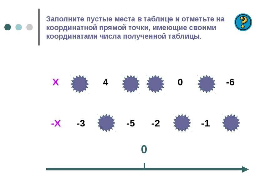 Заполните пустые места в таблице и отметьте на координатной прямой точки, име...