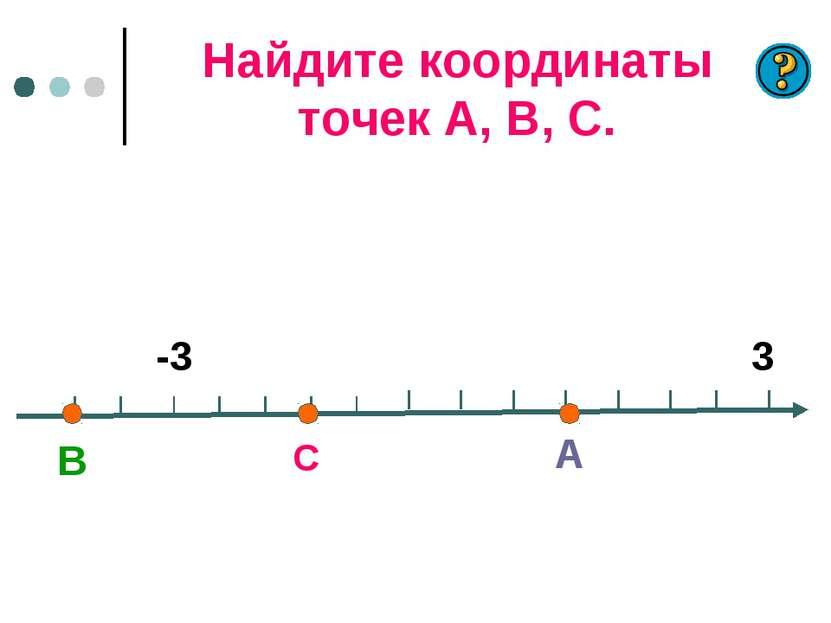 Найдите координаты точек А, В, С. С А В -3 3