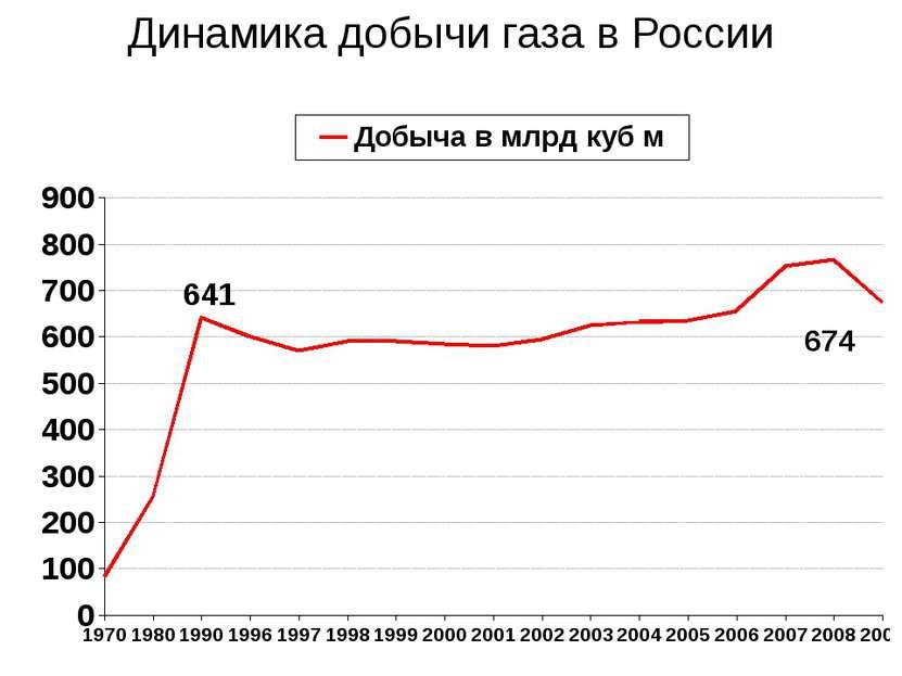Динамика добычи газа в России 641 674
