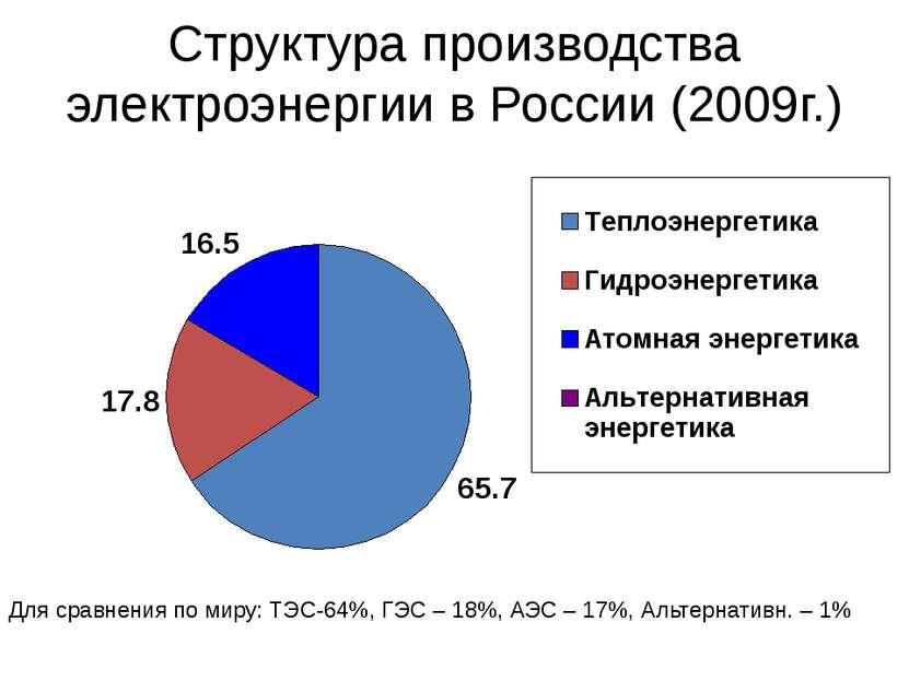 Структура производства электроэнергии в России (2009г.) Для сравнения по миру...