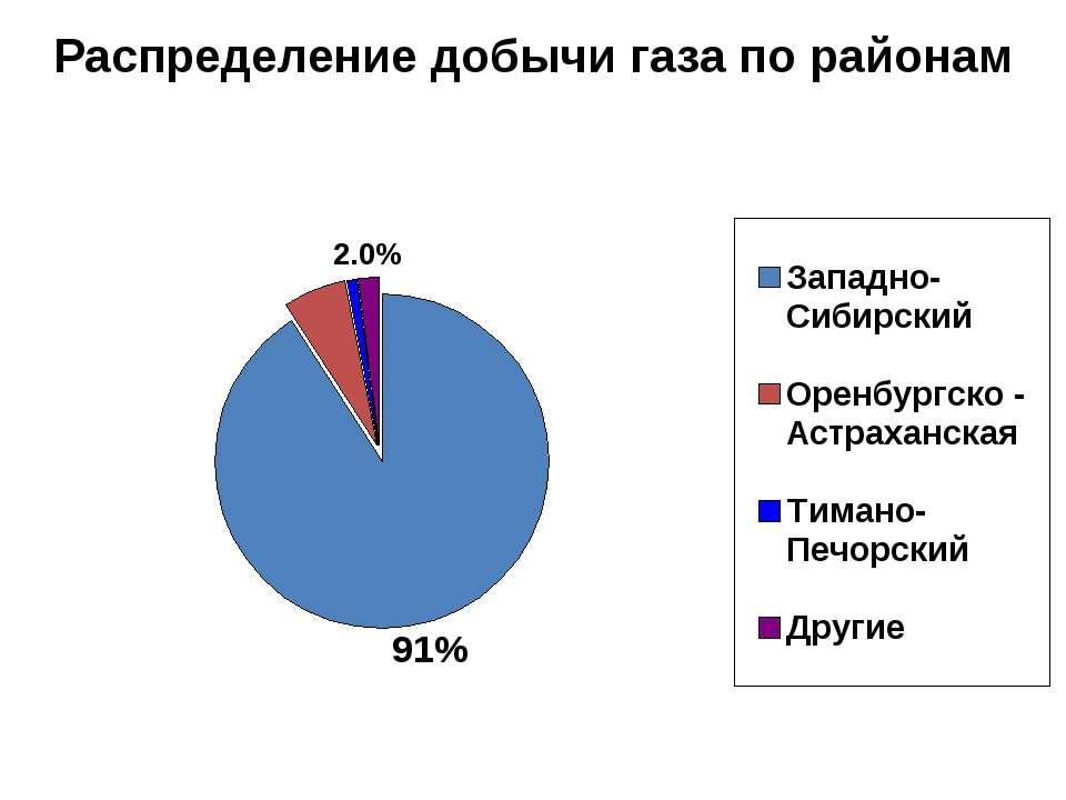 Распределение добычи газа по районам