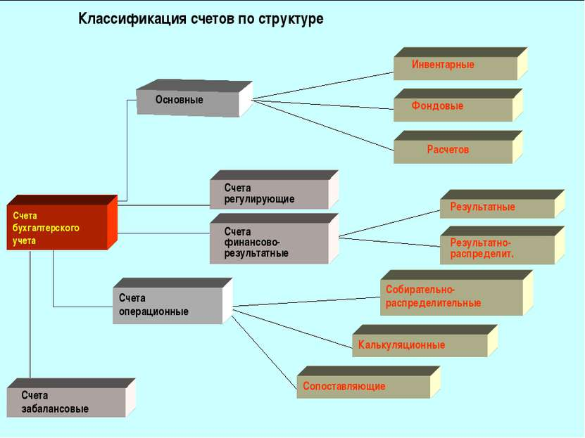 Классификация счетов по структуре