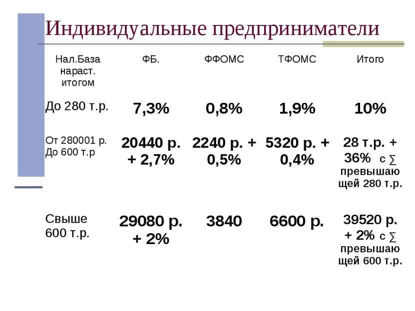 Индивидуальные предприниматели Нал.База нараст. итогом ФБ. ФФОМС ТФОМС Итого ...