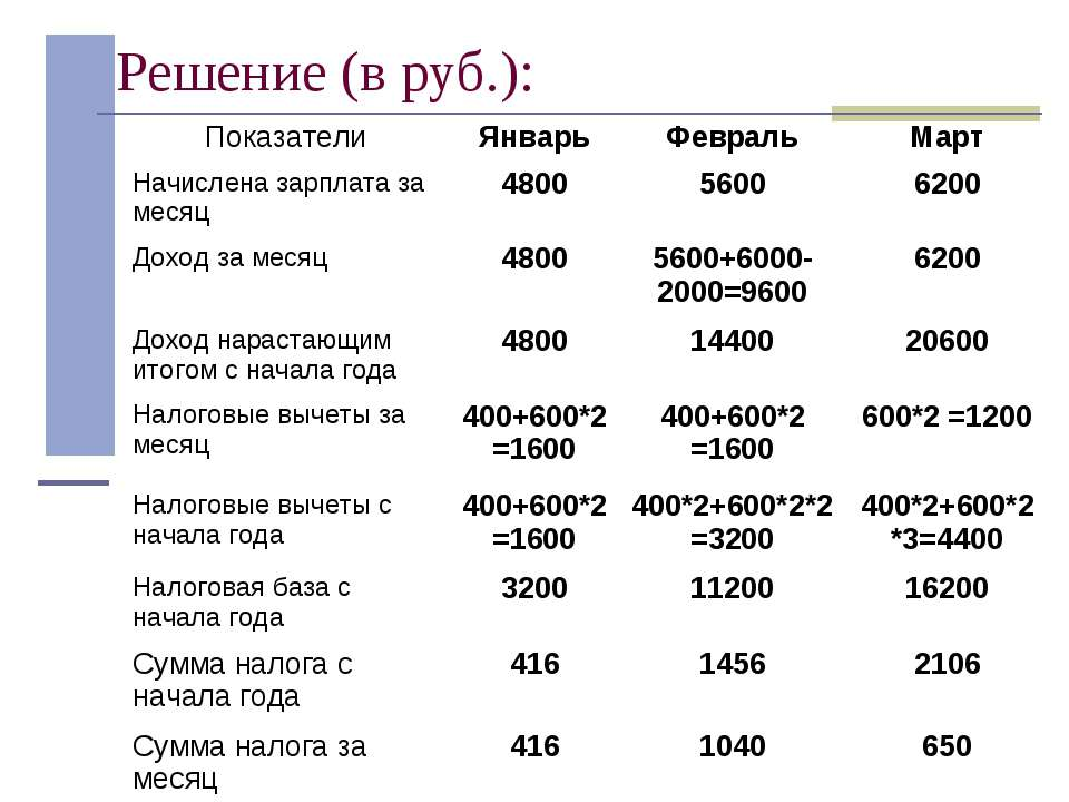 Решение (в руб.): Показатели Январь Февраль Март Начислена зарплата за месяц ...