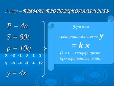 3 этап – ПРЯМАЯ ПРОПОРЦИОНАЛЬНОСТЬ Р = 4а S = 80t p = 10q у = 4х Прямая пропо...