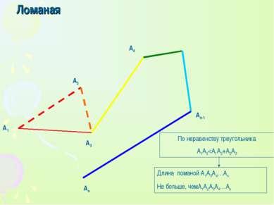 Ломаная А1 А3 А4 Аn-1 Аn А2 По неравенству треугольника A1A3