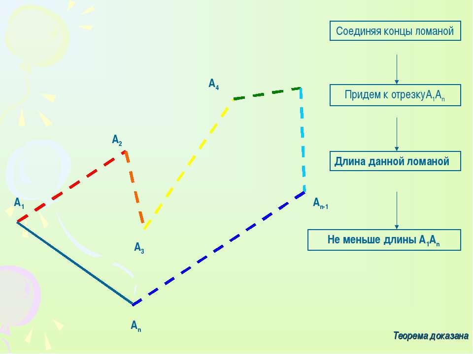 А1 А3 А4 Аn-1 Аn А2 Соединяя концы ломаной Придем к отрезкуА1Аn Длина данной ...