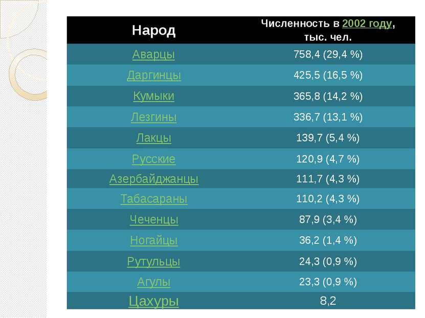 Народ Численность в2002 году, тыс. чел. Аварцы 758,4 (29,4%) Даргинцы 425,5 ...