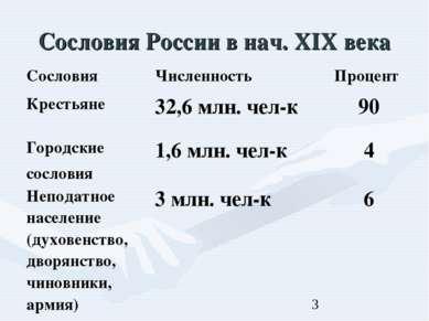 Сословия России в нач. XIX века