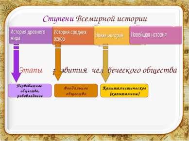 Ступени Всемирной истории Этапы развития человеческого общества Первобытное о...