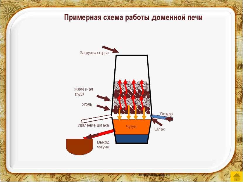 Загрузка сырья Железная руда Уголь Чугун Воздух Выход чугуна Шлак Удаление шл...