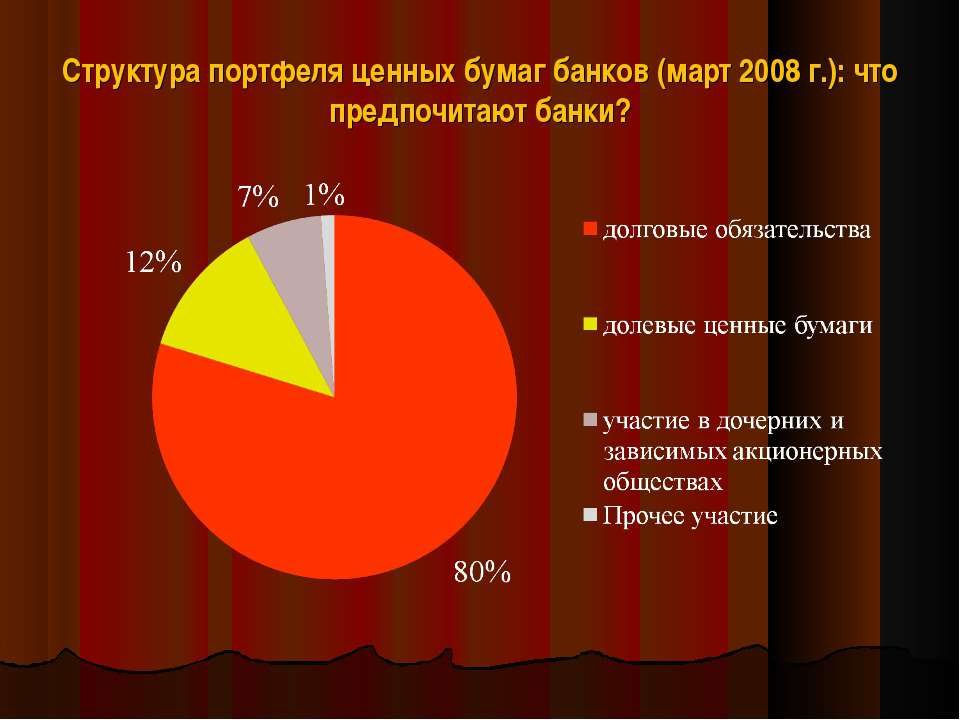 Структура портфеля ценных бумаг банков (март 2008 г.): что предпочитают банки?