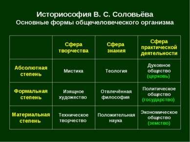 Историософия В. С. Соловьёва Основные формы общечеловеческого организма Эконо...