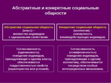 Абстрактные и конкретные социальные общности Абстрактная социальная общность ...