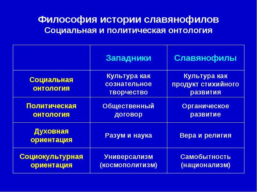Философия истории славянофилов Социальная и политическая онтология Самобытнос...