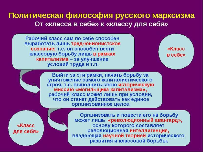 Политическая философия русского марксизма От «класса в себе» к «классу для се...