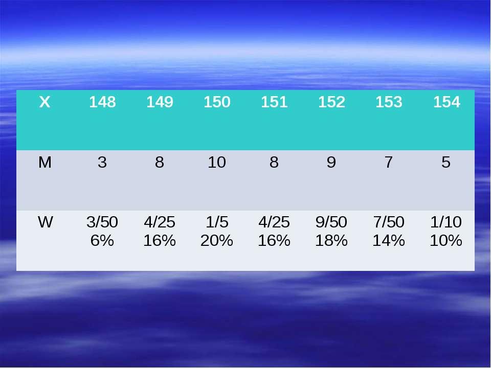 X 148 149 150 151 152 153 154 M 3 8 10 8 9 7 5 W 3/50 6% 4/25 16% 1/5 20% 4/2...