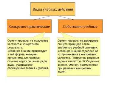 Собственно учебные Конкретно-практические Виды учебных действий Ориентированы...