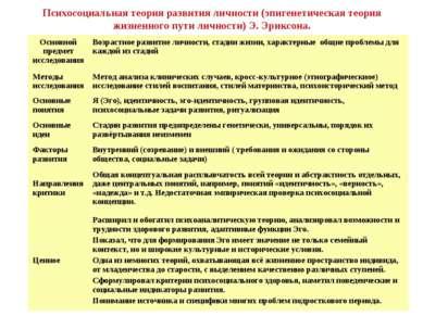 Психосоциальная теория развития личности (эпигенетическая теория жизненного п...