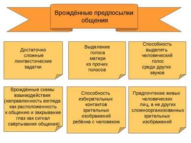 Врождённые предпосылки общения Врождённые схемы взаимодействия (направленност...
