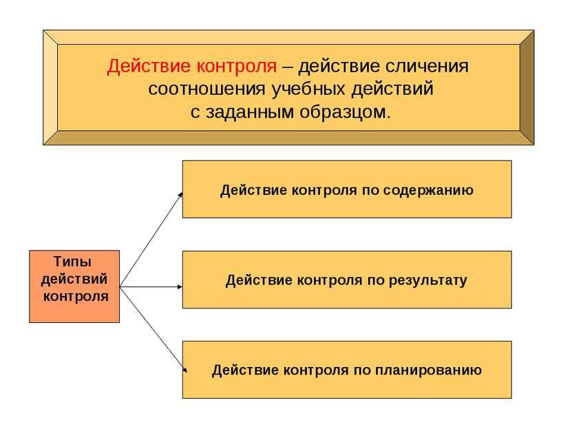 Действие контроля – действие сличения соотношения учебных действий с заданным...