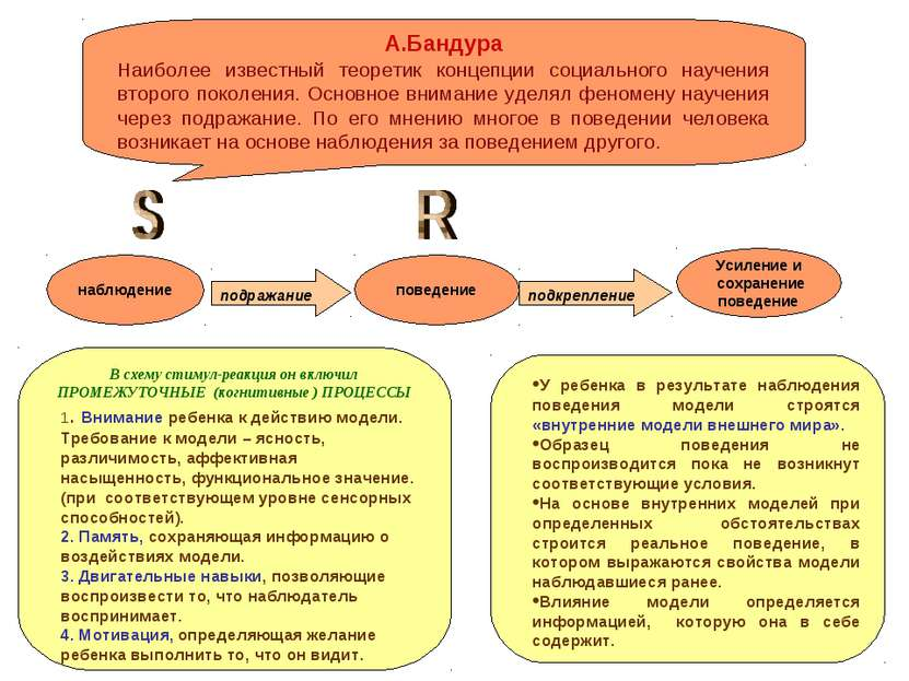 подкрепление подражание А.Бандура Наиболее известный теоретик концепции социа...