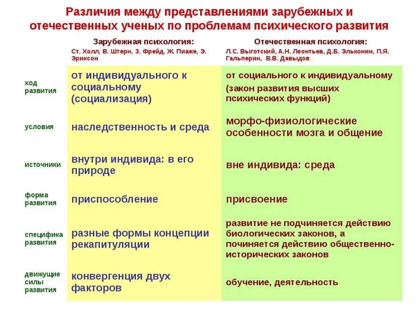 Различия между представлениями зарубежных и отечественных ученых по проблемам...