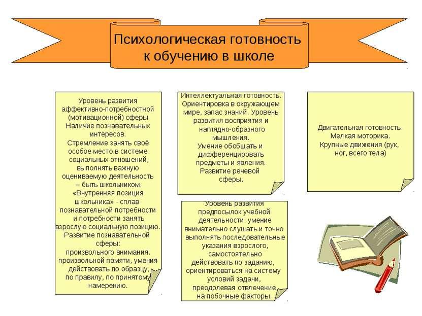 Уровень развития аффективно-потребностной (мотивационной) сферы Наличие позна...
