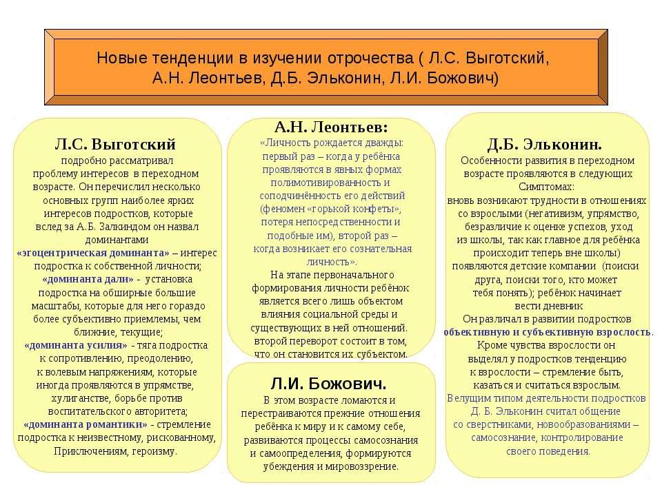 Новые тенденции в изучении отрочества ( Л.С. Выготский, А.Н. Леонтьев, Д.Б. Э...